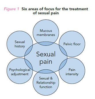 Sexual dysfunction in women - treatment for sexual pain.