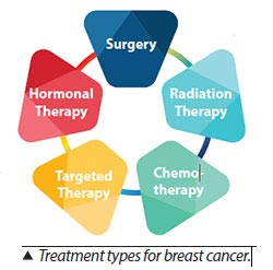 Treatment types for breast cancer