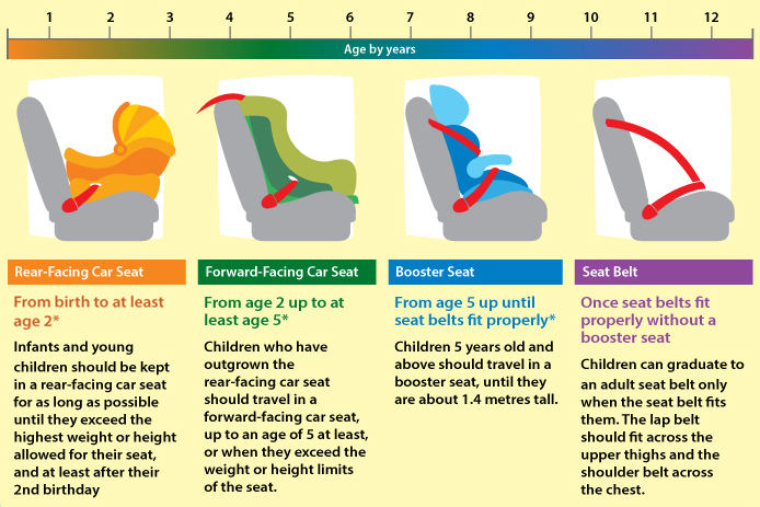 Swell Buckle Up Safely Guidelines For Parents And Caregivers Kkh Squirreltailoven Fun Painted Chair Ideas Images Squirreltailovenorg