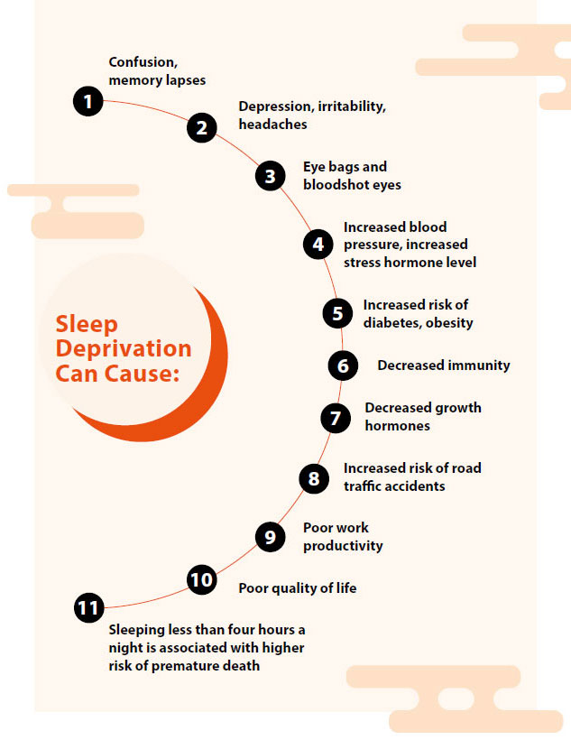 Sleep deprivation can cause - SingHealth Duke-NUS Sleep Centre